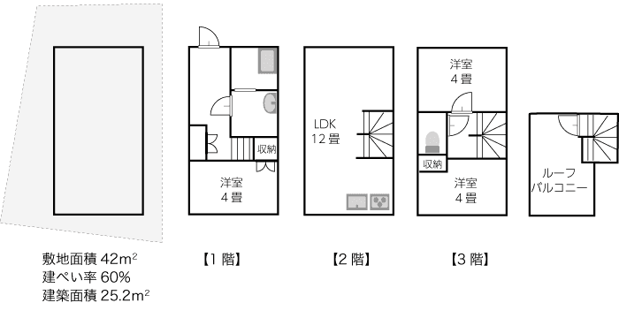 敷地面積42平米、建築面積25.2平米の間取りプラン例