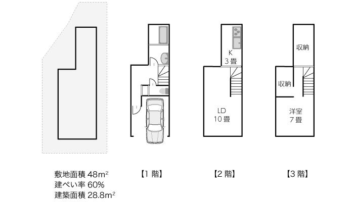 敷地面積48平米、建築面積28.8平米の間取りプラン例