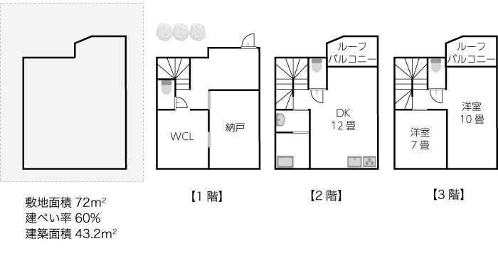 敷地面積72平米、建築面積43.2平米の間取りプラン例
