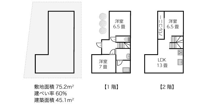 敷地面積75.2平米、建築面積45.1平米の間取りプラン例